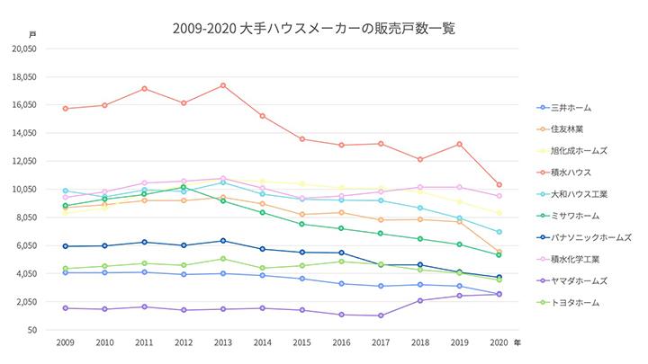 2009-2020 大手ハウスメーカーの販売個数一覧